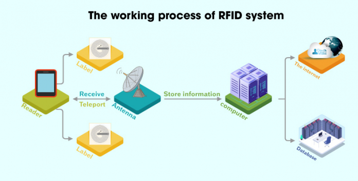 the-working-process-of-RFID-system