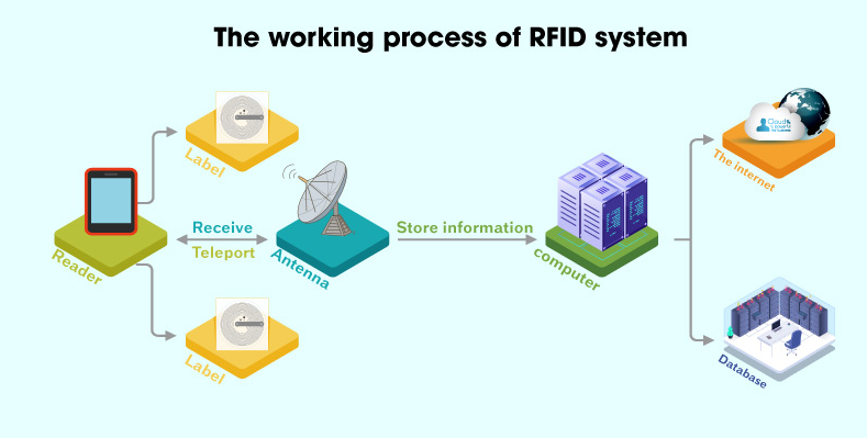 the working process of RFID system What is the Application of RFID System for Public Transportation?